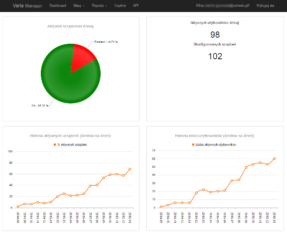 Varia Manager (dashboard) available though web browser